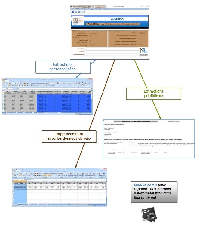 contrôler la DSN : principe de fonctionnement de Valid'DSN (extractions personnalisées, prédéfinies et rapprochement avec les données de paie)