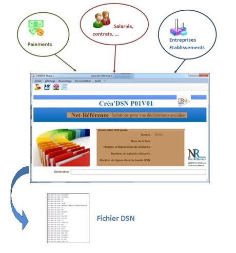 Le principe de Créa'DSN est d'intégrer sous forme de fichier (texte ou Excel) les données de votre paie pour produire la DSN